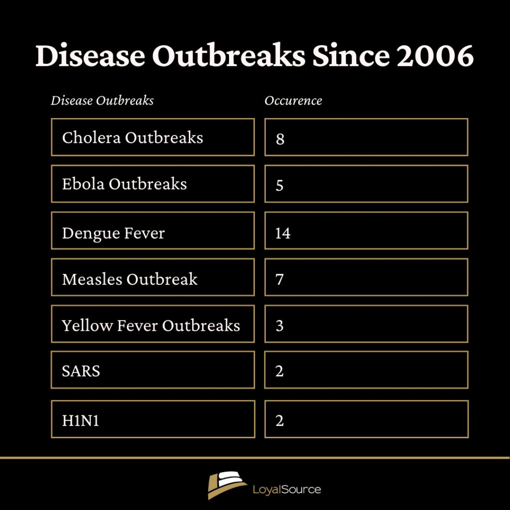 Disease outbreaks since 2006